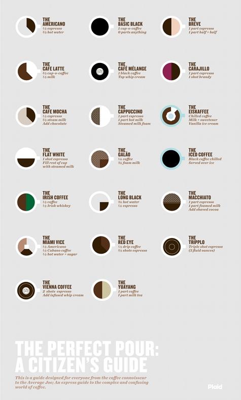 coffee ()