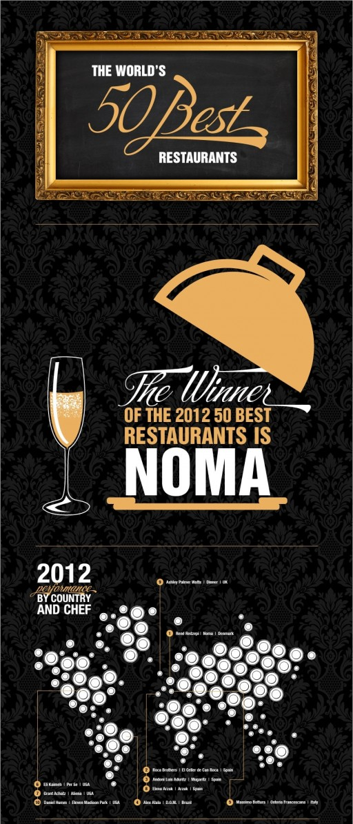 50-BEST-RESTAURANTS-2012-FACTS-AND-FIGURES-I