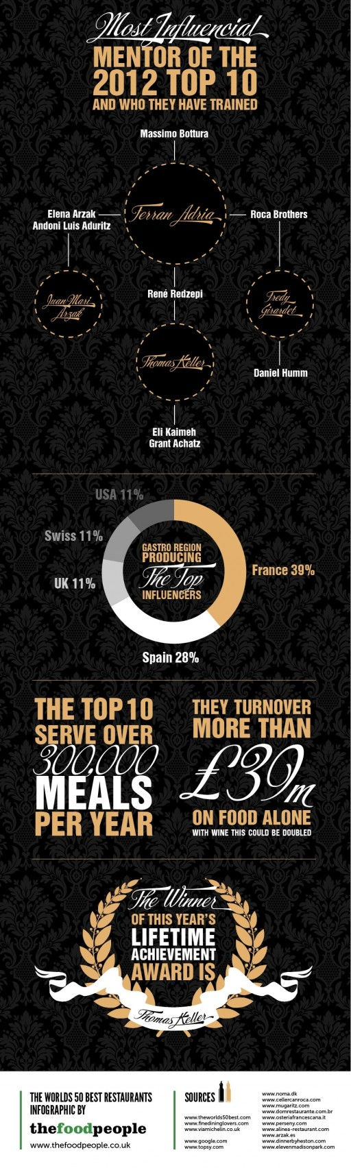 50-BEST-RESTAURANTS-2012-FACTS-AND-FIGURES-IV
