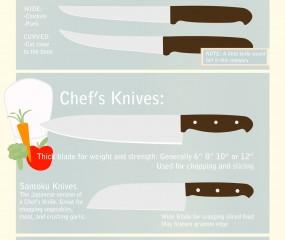 Handig overzicht: welk mes waarvoor?