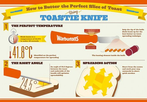 Electric-heated-butter-knife-by-Warburtons-3