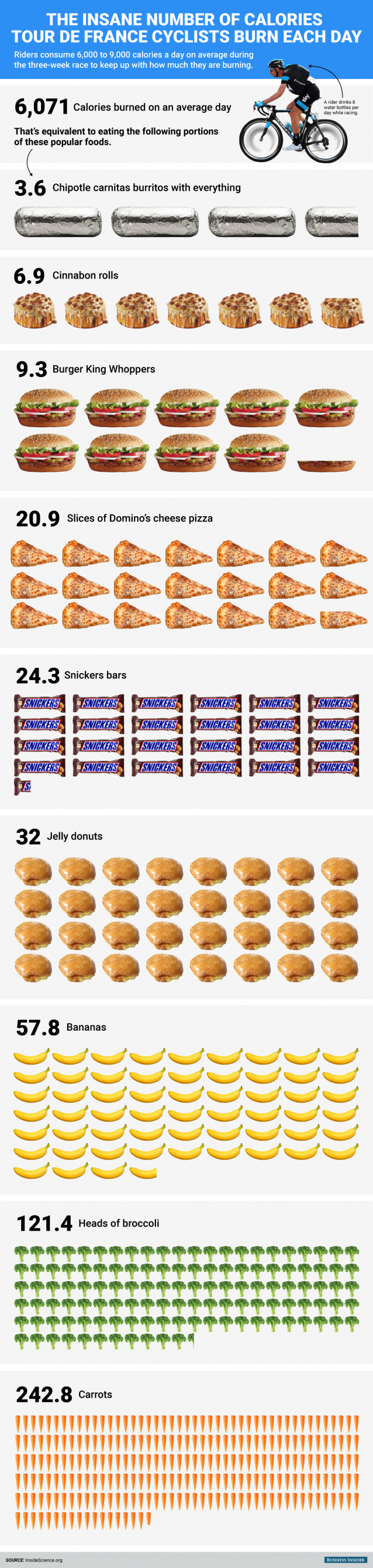 bi_graphics_tour-de-france-calories