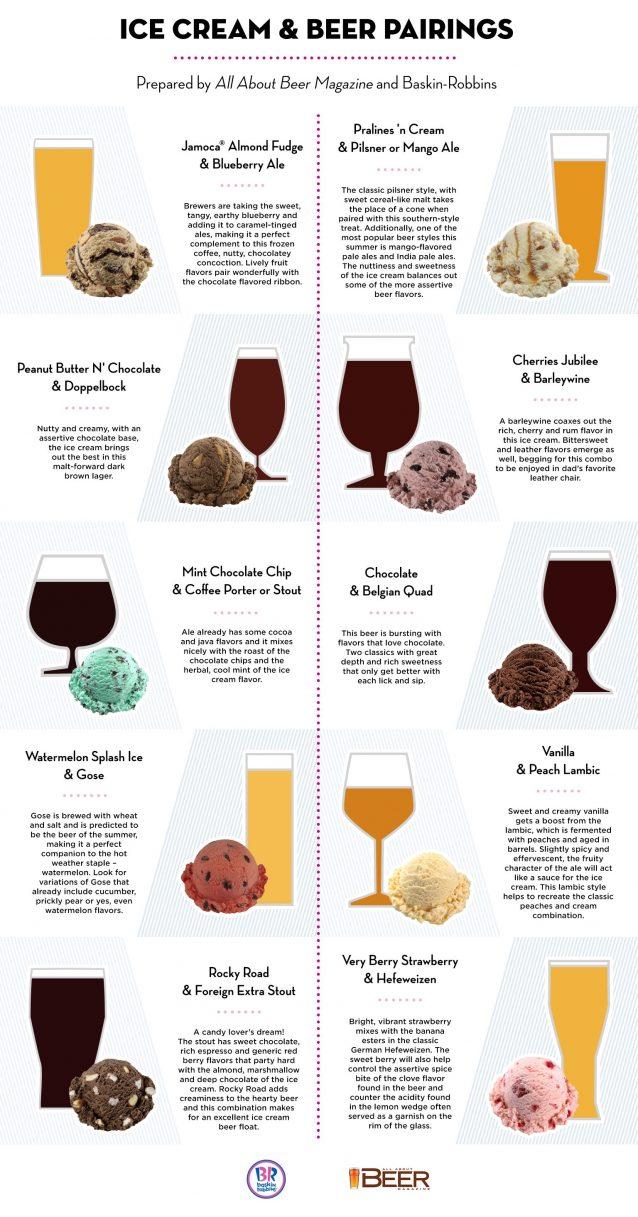 Baskin-Robbins-AAB-Infographic